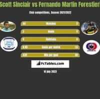 Scott Sinclair vs Fernando Martin Forestieri h2h player stats