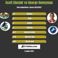 Scott Sinclair vs George Honeyman h2h player stats