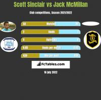 Scott Sinclair vs Jack McMillan h2h player stats