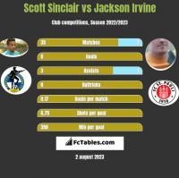 Scott Sinclair vs Jackson Irvine h2h player stats