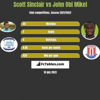 Scott Sinclair vs John Obi Mikel h2h player stats
