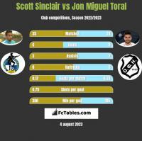 Scott Sinclair vs Jon Miguel Toral h2h player stats