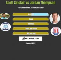 Scott Sinclair vs Jordan Thompson h2h player stats