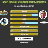 Scott Sinclair vs Kazim Kazim-Richards h2h player stats