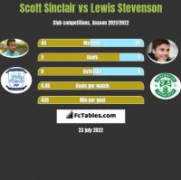 Scott Sinclair vs Lewis Stevenson h2h player stats