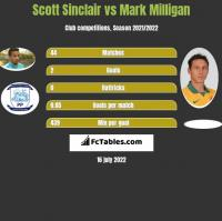 Scott Sinclair vs Mark Milligan h2h player stats