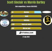 Scott Sinclair vs Marvin Bartley h2h player stats