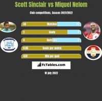 Scott Sinclair vs Miquel Nelom h2h player stats