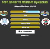 Scott Sinclair vs Mohamed Elyounoussi h2h player stats