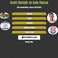 Scott Sinclair vs Sam Clucas h2h player stats