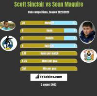 Scott Sinclair vs Sean Maguire h2h player stats