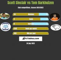 Scott Sinclair vs Tom Barkhuizen h2h player stats