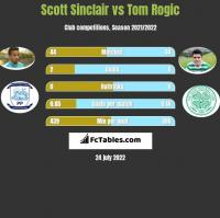 Scott Sinclair vs Tom Rogic h2h player stats