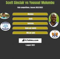 Scott Sinclair vs Youssuf Mulumbu h2h player stats