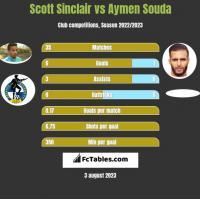 Scott Sinclair vs Aymen Souda h2h player stats