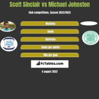Scott Sinclair vs Michael Johnston h2h player stats