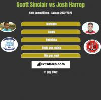 Scott Sinclair vs Josh Harrop h2h player stats