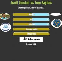 Scott Sinclair vs Tom Bayliss h2h player stats