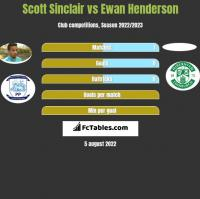 Scott Sinclair vs Ewan Henderson h2h player stats