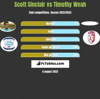 Scott Sinclair vs Timothy Weah h2h player stats