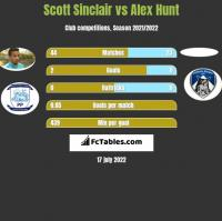 Scott Sinclair vs Alex Hunt h2h player stats