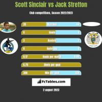 Scott Sinclair vs Jack Stretton h2h player stats