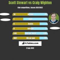 Scott Stewart vs Craig Wighton h2h player stats