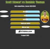 Scott Stewart vs Dominic Thomas h2h player stats