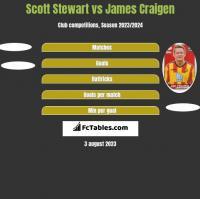 Scott Stewart vs James Craigen h2h player stats