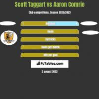 Scott Taggart vs Aaron Comrie h2h player stats