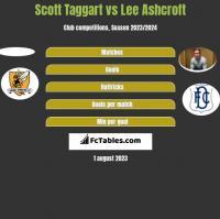 Scott Taggart vs Lee Ashcroft h2h player stats