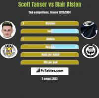 Scott Tanser vs Blair Alston h2h player stats