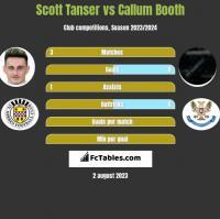 Scott Tanser vs Callum Booth h2h player stats