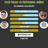 Scott Tanser vs Christopher Jullien h2h player stats