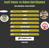 Scott Tanser vs Hatem Abd Elhamed h2h player stats