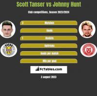 Scott Tanser vs Johnny Hunt h2h player stats