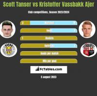 Scott Tanser vs Kristoffer Vassbakk Ajer h2h player stats