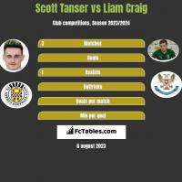 Scott Tanser vs Liam Craig h2h player stats