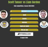 Scott Tanser vs Liam Gordon h2h player stats