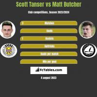 Scott Tanser vs Matt Butcher h2h player stats