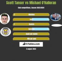 Scott Tanser vs Michael O'Halloran h2h player stats