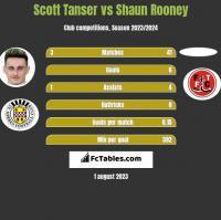 Scott Tanser vs Shaun Rooney h2h player stats