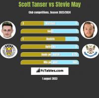 Scott Tanser vs Stevie May h2h player stats