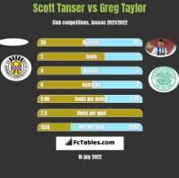 Scott Tanser vs Greg Taylor h2h player stats