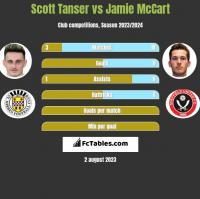Scott Tanser vs Jamie McCart h2h player stats