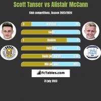 Scott Tanser vs Alistair McCann h2h player stats