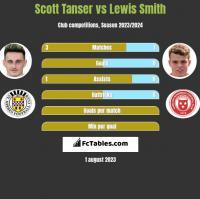 Scott Tanser vs Lewis Smith h2h player stats