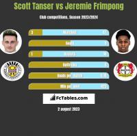 Scott Tanser vs Jeremie Frimpong h2h player stats