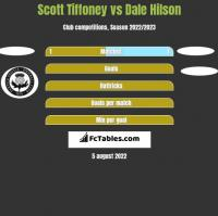Scott Tiffoney vs Dale Hilson h2h player stats