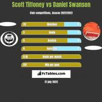 Scott Tiffoney vs Daniel Swanson h2h player stats
